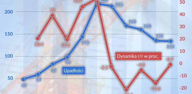 Budownictwo - upadłości przedsiębiorstw (graf. Obserwator Finansowy)