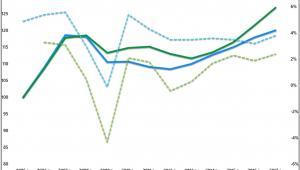 Zmiany cen mieszkań i PKB na świecie i UE