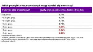 Jakich podwyżek stóp procentowych mogą obawiać się inwestorzy
