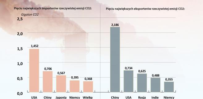 Wymiana rzeczywistej emisji CO2