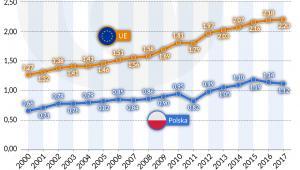 Efektywność wykorzystania surowców w krajach UE i w Polsce (graf. Obserwator Finansowy)
