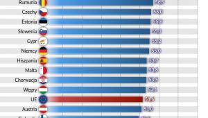 Innowacyjna gospodarka - prognoza old age dependency ratio UE 2060 (graf. Obserwator Finansowy)
