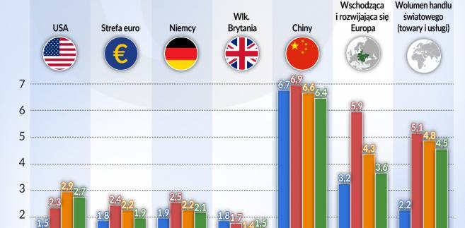 Wzrost gospodarczy - prognoza,USA, Strefa-euro, Niemcy, Wlk. Brytania, Chiny (graf. Obserwator Finansowy)