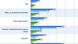 e-commerce - najcześciej kupowane dobra online - Polska, EU 2005-2011-2018 (2) (graf. Obserwator Finansowy)