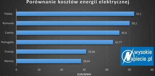 Porównanie kosztów energii elektrycznej