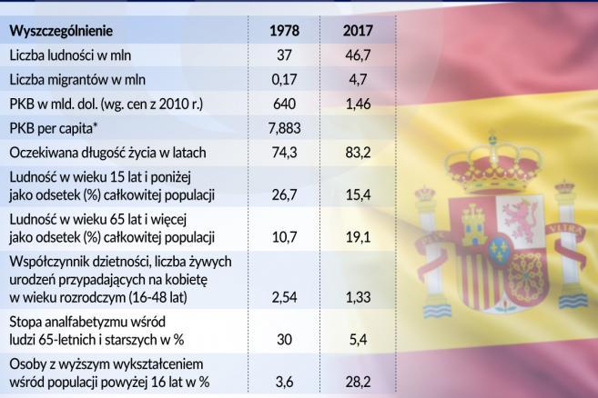 Hiszpania - wskaźniki demograficzne lata 1978-2017 (graf. Obserwator Finansowy)