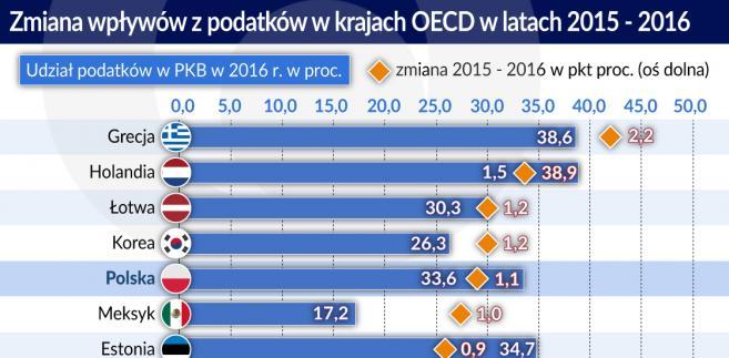 Podatki w krajach OECD 2015-2016 (graf. Obserwator Finansowy)