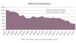 Indeks cen transakcyjnych mieszkań czerwiec 2012 r.