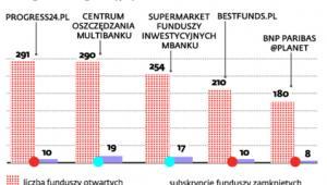 Platformy sprzedające jednostki funduszy inwestycyjnych bez opłat manipulacyjnych
