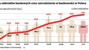 Liczba oddziałów bankowych oraz zatrudnienie w bankowości w Polsce