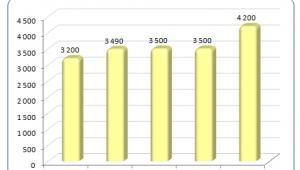 Wynagrodzenia na stanowiskach IT w 2011 roku (5), źródło: Sedlak&Sedlak.