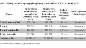 Zmiany kursu złotego względem głównych walut, fot. Noble Securities