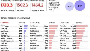 Toyota najbardziej niebezpieczną marką dla ubezpieczycieli