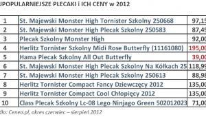 Ceny najpopularniejszych plecaków w 2012 r.
