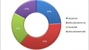 Ankieta: Czy zrezygnowałbyś z urlopu w zmian za jego pieniężny ekwiwalent
