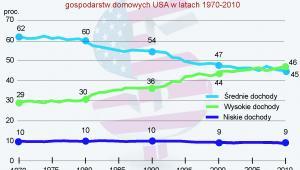 Procentowy udział grup gospodarstw domowych w całkowitym dochodzie gospodarstw domowych USA w latach 1970-2010