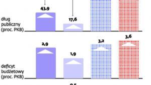 Czechy i Bułgaria w lepszej kondycji niż strefa euro